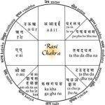 20-31 января 2015 — цикл вебинаров Школы Астрологии «Ведаврата», тема «Раши, Грахи в Раши в карте рождения».