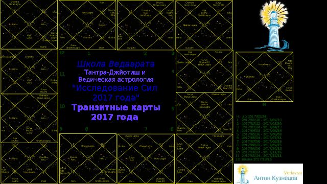 Антон Кузнецов: Астро-прогноз 2017 год (астрологический «гороскоп») — видео — 'Ведическая астрология и Тантра-Джйотиш'