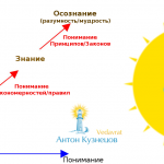 Антон Кузнецов: семинар <br />«7 Сил жизни — 7 Ключей к жизни».