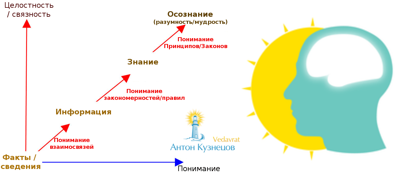 *** Антон Кузнецов: семинар 7 Сил жизни — 7 Ключей к жизни ***